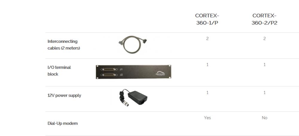 Davicom Cortex 360-1/P | GS Broadcast Technical Canada